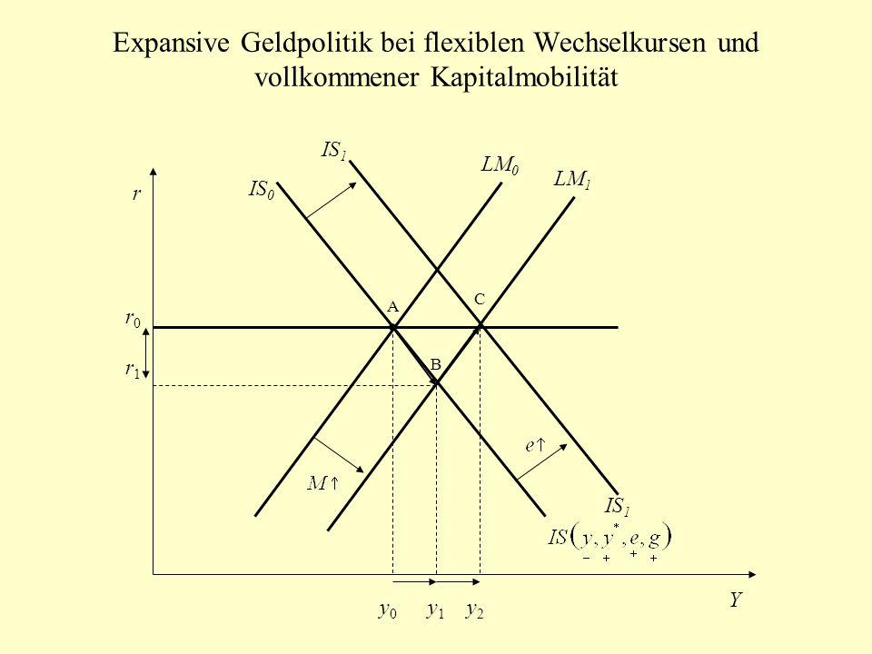 Expansive Geldpolitik bei flexiblen Wechselkursen und vollkommener Kapitalmobilität IS 0 LM 0 r Y A B LM 1 IS 1 C y0y0 y1y1 y2y2 r0r0 r1r1