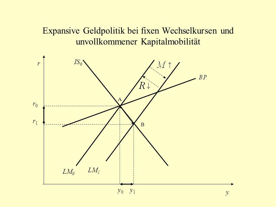 Expansive Geldpolitik bei fixen Wechselkursen und unvollkommener Kapitalmobilität IS 0 LM 0 LM 1 r y A B r1r1 r0r0 y0y0 y1y1