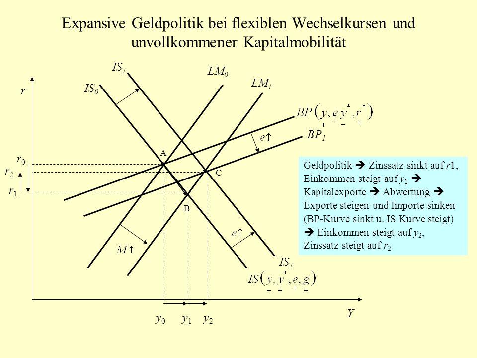 Expansive Geldpolitik bei flexiblen Wechselkursen und unvollkommener Kapitalmobilität IS 0 LM 0 BP 1 r Y A B LM 1 IS 1 C y0y0 y1y1 y2y2 r0r0 r1r1 r2r2
