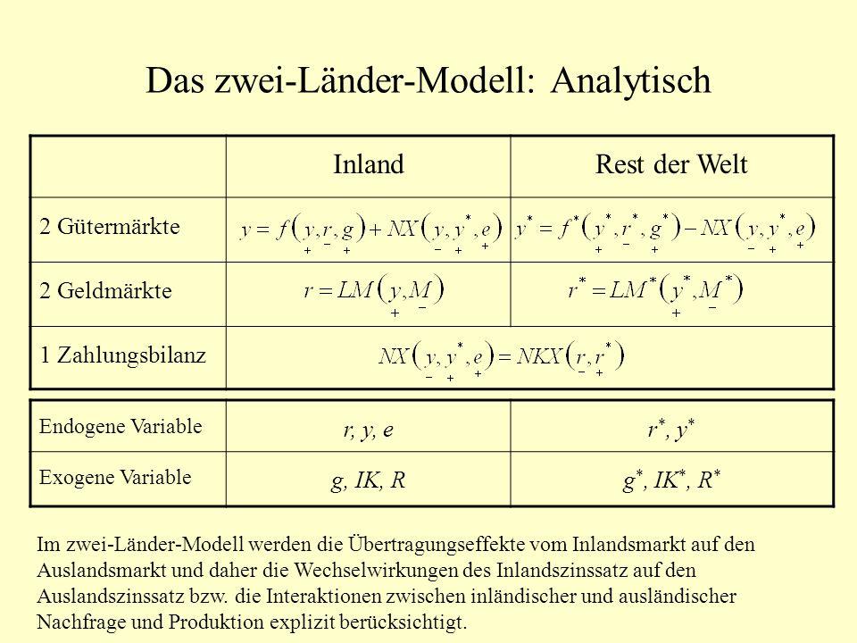 Das zwei-Länder-Modell: Analytisch InlandRest der Welt 2 Gütermärkte 2 Geldmärkte 1 Zahlungsbilanz Endogene Variable r, y, er *, y * Exogene Variable