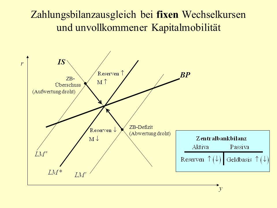Zahlungsbilanzausgleich bei fixen Wechselkursen und unvollkommener Kapitalmobilität IS BP r y ZB- Überschuss (Aufwertung droht) ZB-Defizit (Abwertung