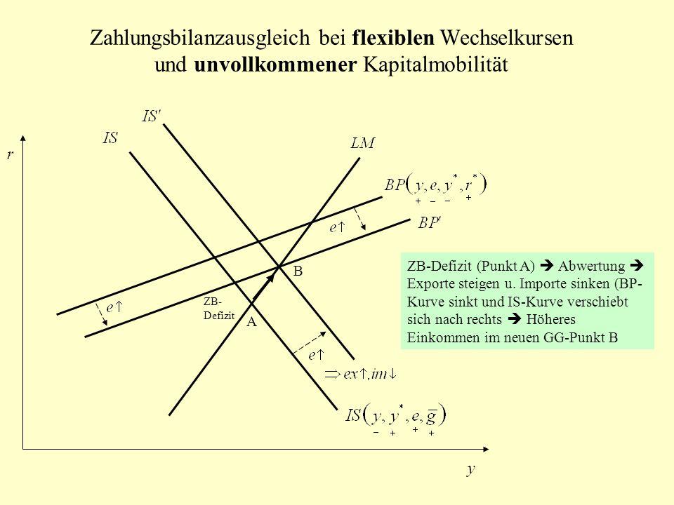 Zahlungsbilanzausgleich bei flexiblen Wechselkursen und unvollkommener Kapitalmobilität r y ZB- Defizit A B ZB-Defizit (Punkt A) Abwertung Exporte ste