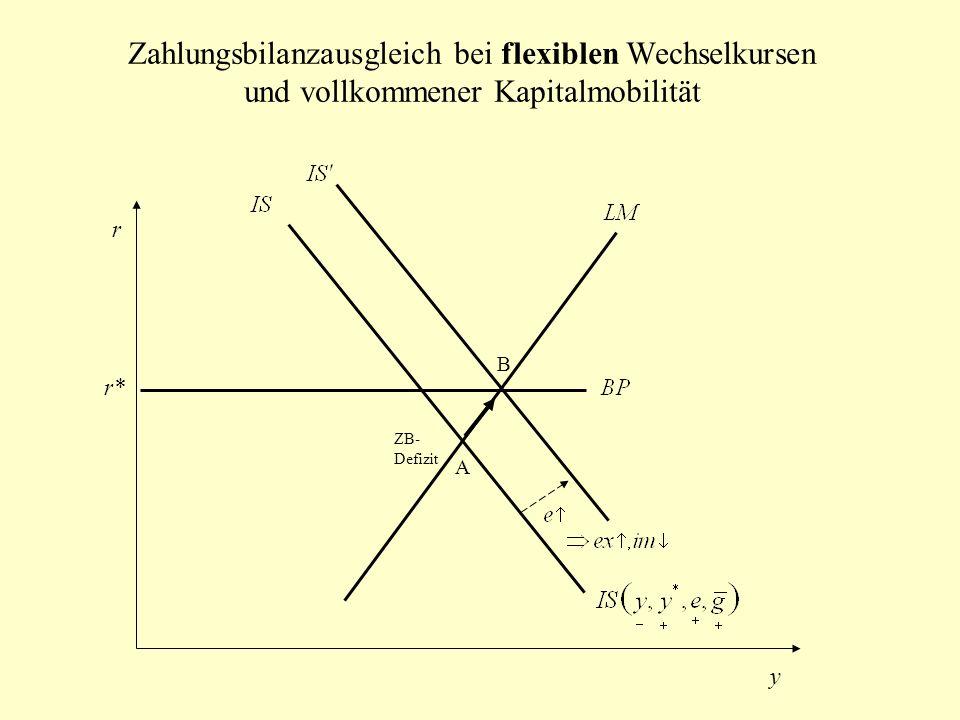 Folgen einer einmaligen Abwertung bei fixen (aber nicht starren) Wechselkursen IS 0 LM 0 LM 1 BP 0 r y A B IS 1 BP 1 C Die EZB interveniert am Devisenmarkt – kauft US $ und verkauft – die Reserven der EZB steigen Überschussnachfrage nach US $ (Überschussangebot an ) Wechselkurs steigt (Abwertung des ) r0r0 r1r1 r2r2 y0y0 y1y1 y2y2