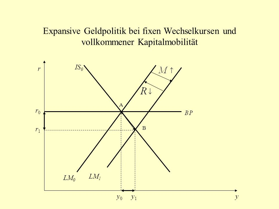 Expansive Geldpolitik bei fixen Wechselkursen und vollkommener Kapitalmobilität IS 0 LM 0 LM 1 r y A B r1r1 r0r0 y0y0 y1y1