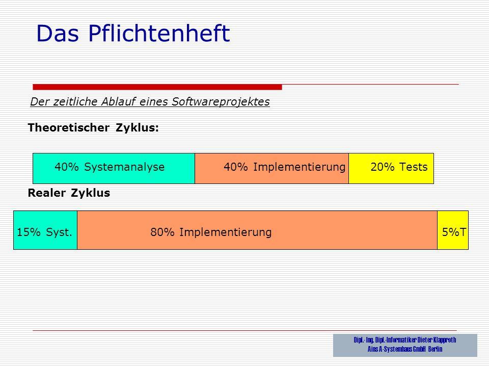 Das Pflichtenheft Der zeitliche Ablauf eines Softwareprojektes Theoretischer Zyklus: 40% Systemanalyse 40% Implementierung 20% Tests Realer Zyklus 15%