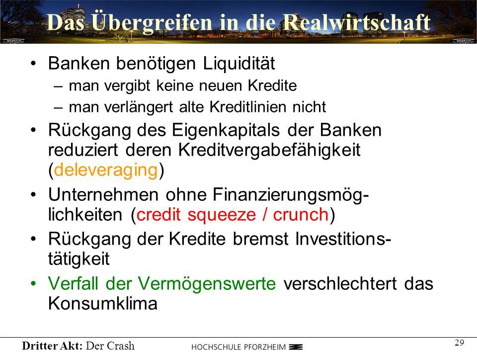 29 Das Übergreifen in die Realwirtschaft Banken benötigen Liquidität –man vergibt keine neuen Kredite –man verlängert alte Kreditlinien nicht Rückgang