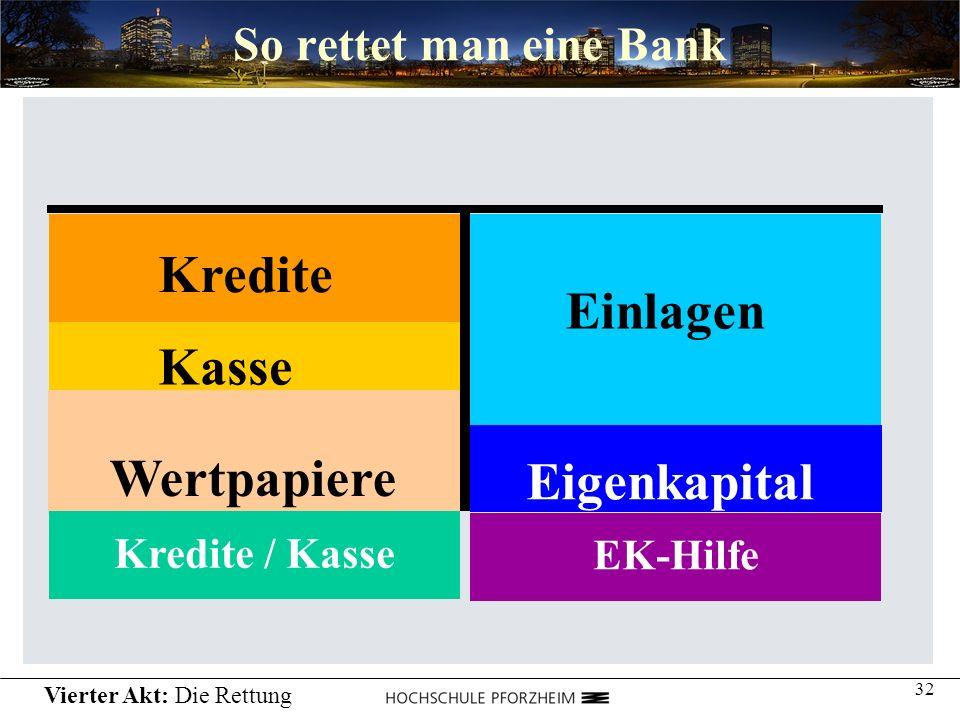32 So rettet man eine Bank Einlagen Kredite Wertpapiere Kasse Eigenkapital EK-HilfeKredite / Kasse Vierter Akt: Die Rettung