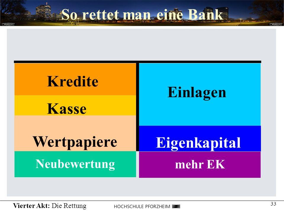 33 So rettet man eine Bank Einlagen Kredite Wertpapiere Kasse Eigenkapital mehr EKNeubewertung Vierter Akt: Die Rettung