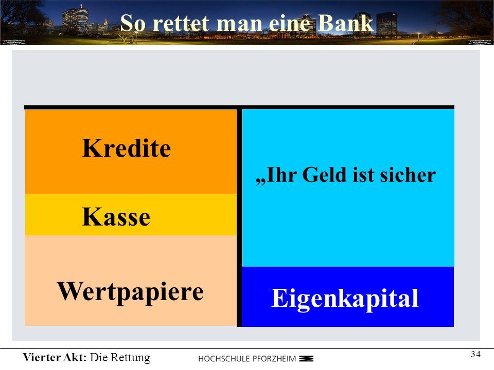 34 So rettet man eine Bank Einlagen Kredite Wertpapiere Kasse Abhebungen Eigenkapital Ihr Geld ist sicher Kredite Vierter Akt: Die Rettung