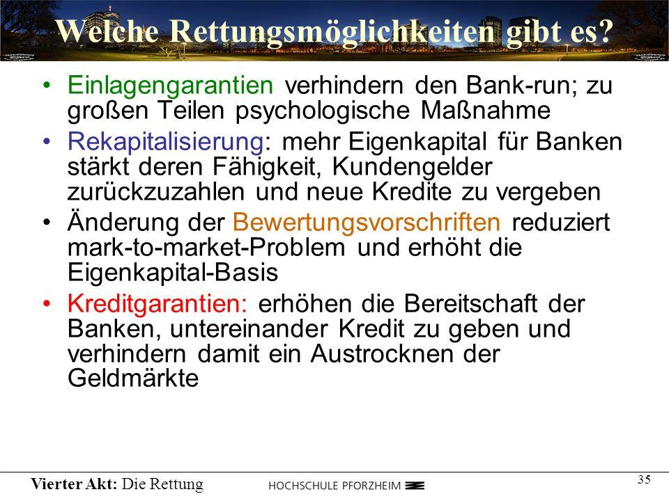 35 Welche Rettungsmöglichkeiten gibt es? Einlagengarantien verhindern den Bank-run; zu großen Teilen psychologische Maßnahme Rekapitalisierung: mehr E