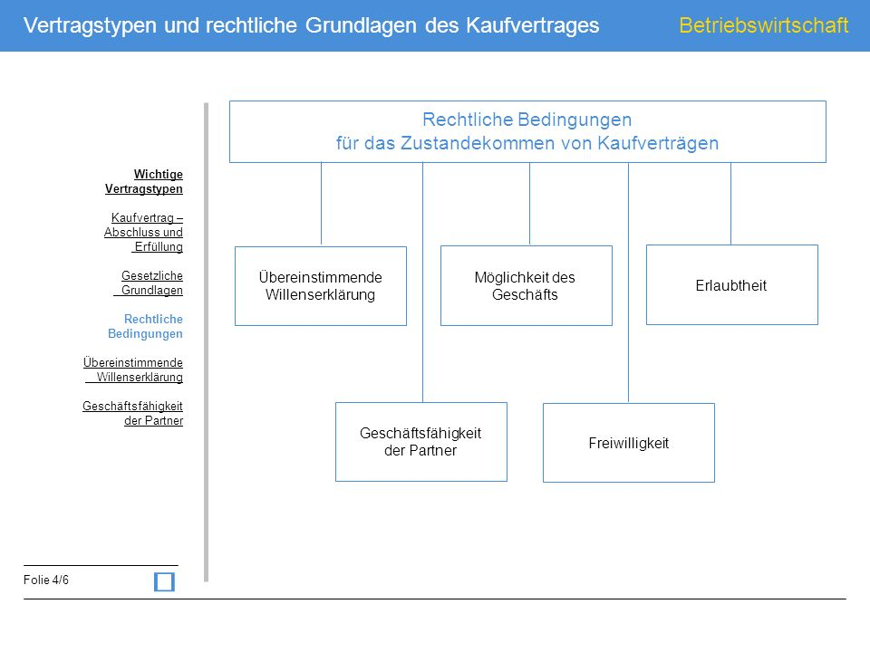 Betriebswirtschaft Folie 4/6 Vertragstypen und rechtliche Grundlagen des Kaufvertrages Rechtliche Bedingungen für das Zustandekommen von Kaufverträgen