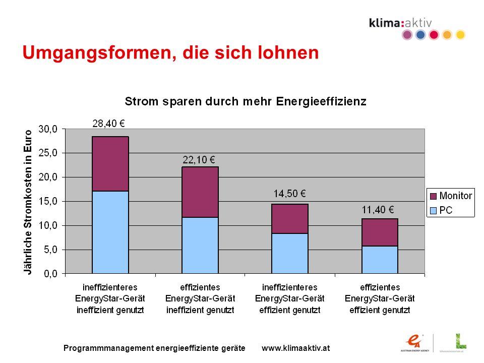 Programmmanagement energieeffiziente geräte www.klimaaktiv.at Umgangsformen, die sich lohnen