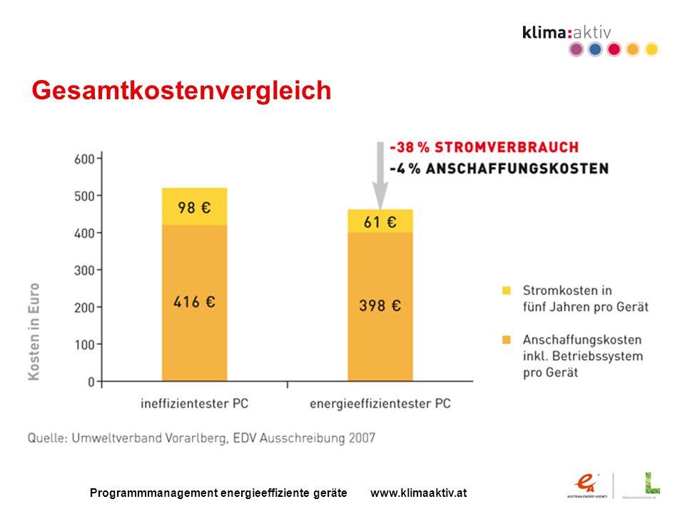 Programmmanagement energieeffiziente geräte www.klimaaktiv.at Gesamtkostenvergleich