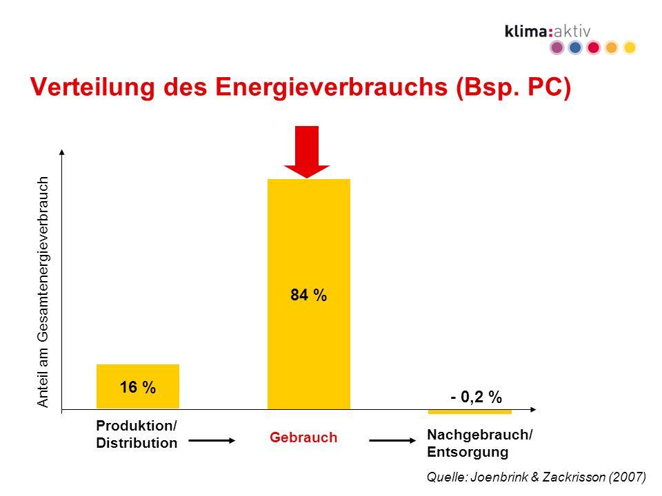 Programmmanagement energieeffiziente geräte www.klimaaktiv.at Verteilung des Energieverbrauchs (Bsp.