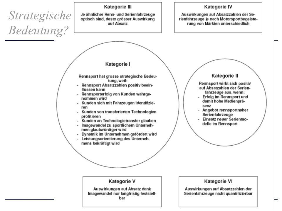 Seite 15 Strategische Bedeutung