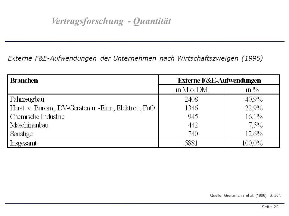Seite 25 Externe F&E-Aufwendungen der Unternehmen nach Wirtschaftszweigen (1995) Quelle: Grenzmann et al. (1998), S. 36*. Vertragsforschung - Quantitä