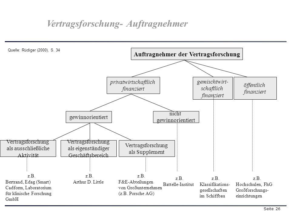 Seite 26 Quelle: Rüdiger (2000), S. 34 Auftragnehmer der Vertragsforschung öffentlich finanziert privatwirtschaftlich finanziert nicht gewinnorientier