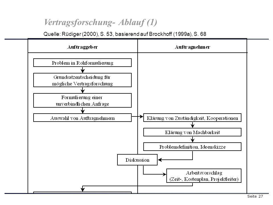 Seite 27 Vertragsforschung- Ablauf (1) Quelle: Rüdiger (2000), S. 53, basierend auf Brockhoff (1999a), S. 68