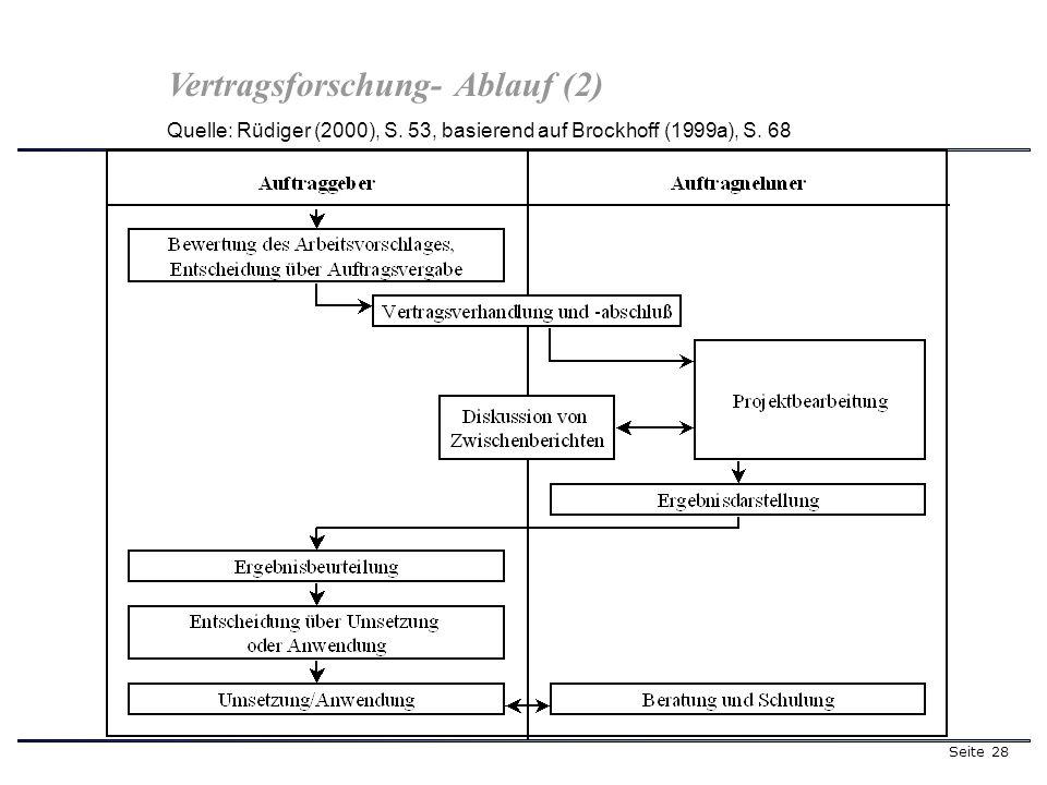 Seite 28 Quelle: Rüdiger (2000), S. 53, basierend auf Brockhoff (1999a), S. 68 Vertragsforschung- Ablauf (2)