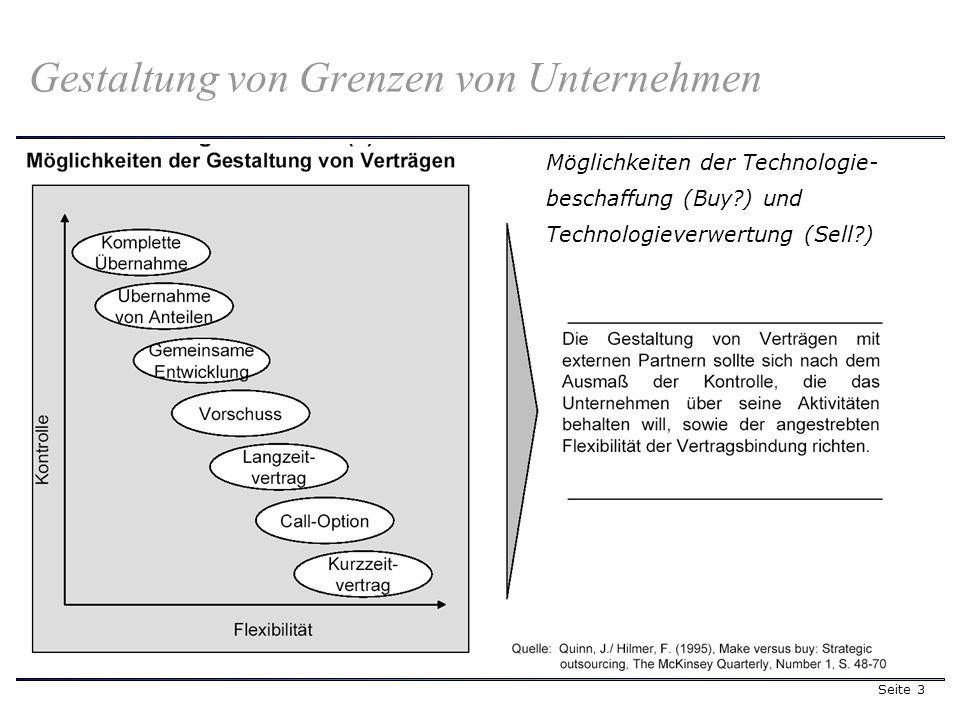 Seite 4 Unternehmensextern Unternehmensintern Strategisches Technologiemanagement und Theorien Ressourcenmärkte, Kooperationen Which way to go.