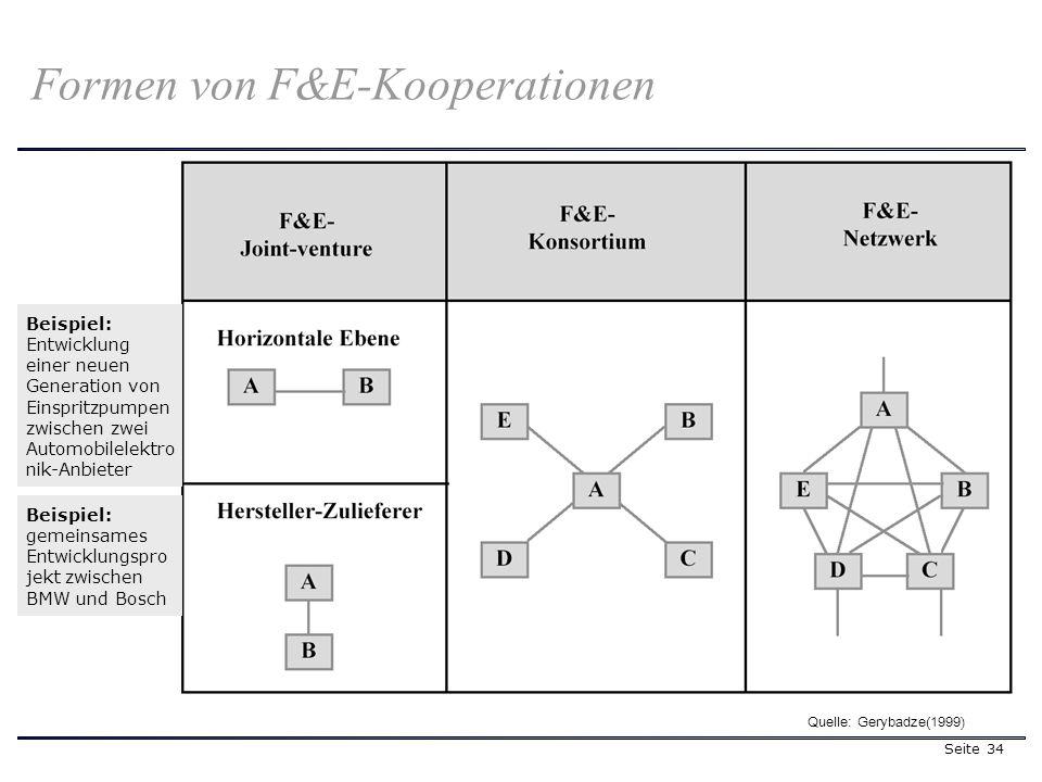 Seite 34 Formen von F&E-Kooperationen Quelle: Gerybadze(1999) Beispiel: Entwicklung einer neuen Generation von Einspritzpumpen zwischen zwei Automobil