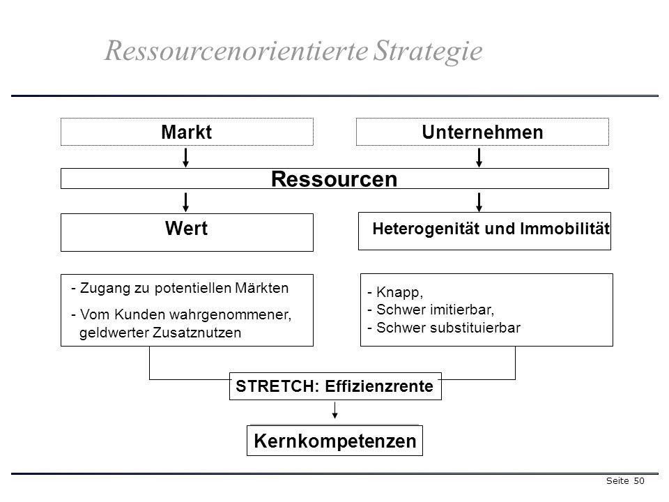 Seite 50 - Zugang zu potentiellen Märkten - Vom Kunden wahrgenommener, geldwerter Zusatznutzen Ressourcenorientierte Strategie - Knapp, - Schwer imitierbar, - Schwer substituierbar Kernkompetenzen STRETCH: Effizienzrente MarktUnternehmen Ressourcen Wert Heterogenität und Immobilität