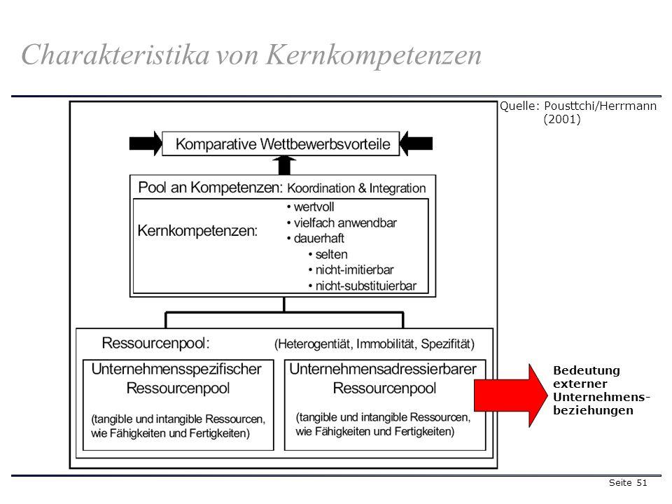Seite 51 Charakteristika von Kernkompetenzen Quelle: Pousttchi/Herrmann (2001) Bedeutung externer Unternehmens- beziehungen