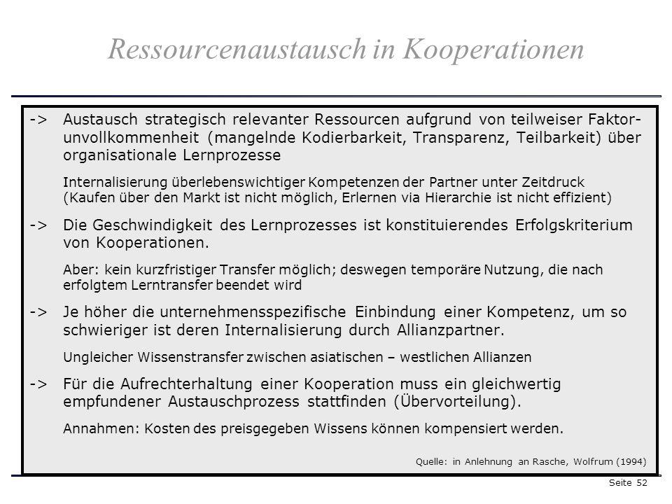 Seite 52 Ressourcenaustausch in Kooperationen -> Austausch strategisch relevanter Ressourcen aufgrund von teilweiser Faktor- unvollkommenheit (mangelnde Kodierbarkeit, Transparenz, Teilbarkeit) über organisationale Lernprozesse Internalisierung überlebenswichtiger Kompetenzen der Partner unter Zeitdruck (Kaufen über den Markt ist nicht möglich, Erlernen via Hierarchie ist nicht effizient) -> Die Geschwindigkeit des Lernprozesses ist konstituierendes Erfolgskriterium von Kooperationen.