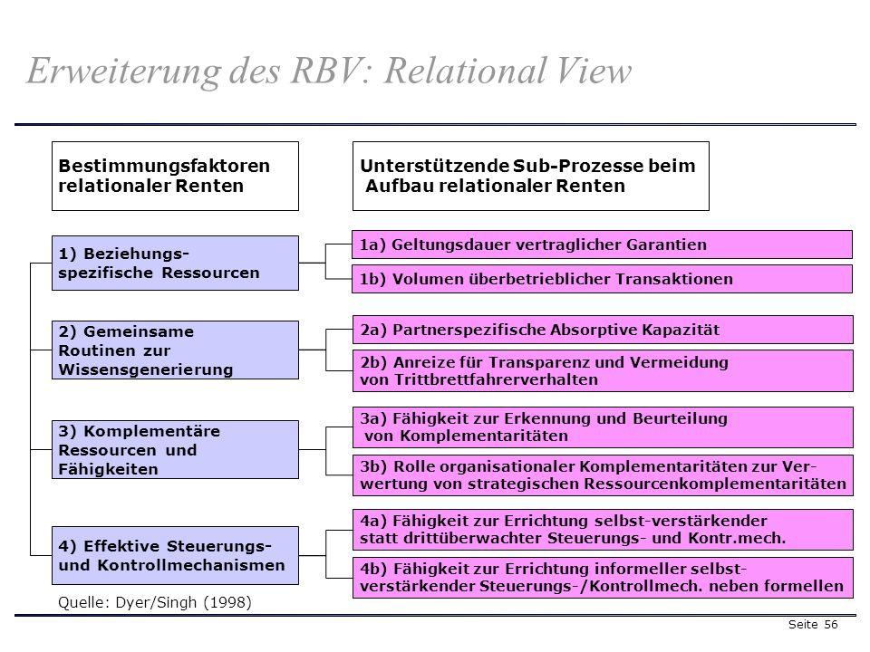 Seite 56 Erweiterung des RBV: Relational View Quelle: Dyer/Singh (1998) Bestimmungsfaktoren relationaler Renten Unterstützende Sub-Prozesse beim Aufbau relationaler Renten 1) Beziehungs- spezifische Ressourcen 2) Gemeinsame Routinen zur Wissensgenerierung 3) Komplementäre Ressourcen und Fähigkeiten 4) Effektive Steuerungs- und Kontrollmechanismen 1a) Geltungsdauer vertraglicher Garantien 1b) Volumen überbetrieblicher Transaktionen 2a) Partnerspezifische Absorptive Kapazität 2b) Anreize für Transparenz und Vermeidung von Trittbrettfahrerverhalten 3a) Fähigkeit zur Erkennung und Beurteilung von Komplementaritäten 3b) Rolle organisationaler Komplementaritäten zur Ver- wertung von strategischen Ressourcenkomplementaritäten 4a) Fähigkeit zur Errichtung selbst-verstärkender statt drittüberwachter Steuerungs- und Kontr.mech.