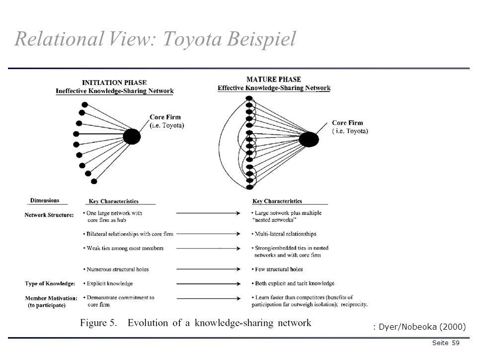 Seite 59 Relational View: Toyota Beispiel Quelle: Dyer/Nobeoka (2000)