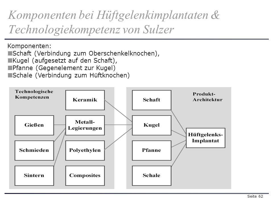 Seite 62 Komponenten bei Hüftgelenkimplantaten & Technologiekompetenz von Sulzer Komponenten: Schaft (Verbindung zum Oberschenkelknochen), Kugel (aufgesetzt auf den Schaft), Pfanne (Gegenelement zur Kugel) Schale (Verbindung zum Hüftknochen)