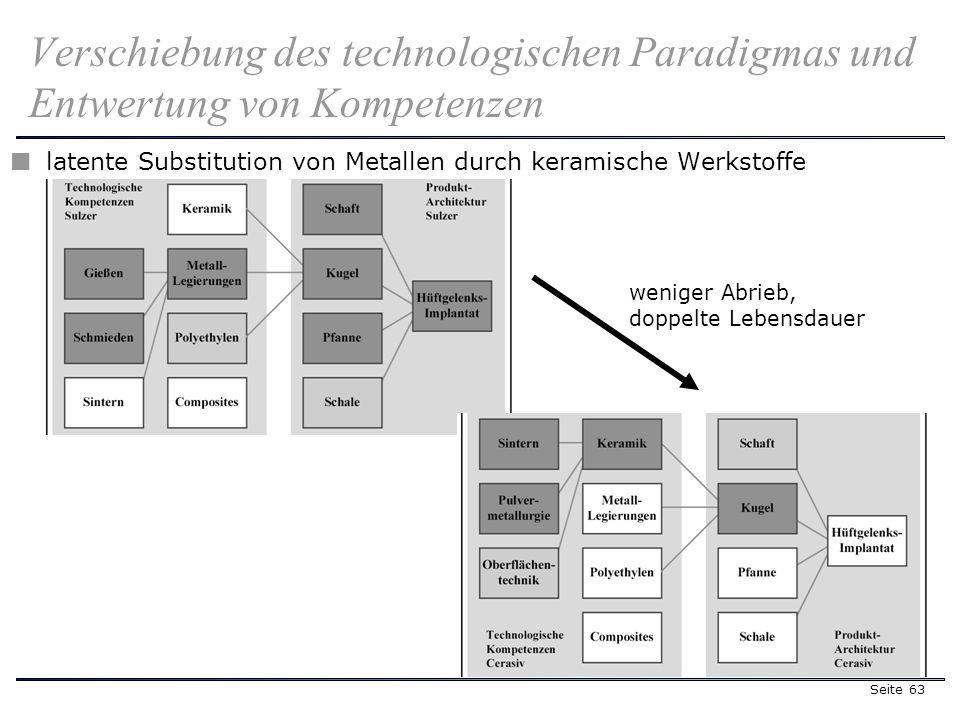Seite 63 latente Substitution von Metallen durch keramische Werkstoffe Verschiebung des technologischen Paradigmas und Entwertung von Kompetenzen weniger Abrieb, doppelte Lebensdauer