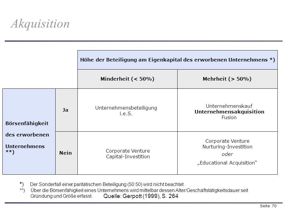 Seite 70 Akquisition Ja Höhe der Beteiligung am Eigenkapital des erworbenen Unternehmens *) Nein Minderheit (< 50%) Mehrheit (> 50%) Börsenfähigkeit des erworbenen Unternehmens **) Unternehmensbeteiligung i.e.S.