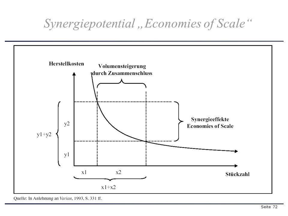 Seite 72 Synergiepotential Economies of Scale