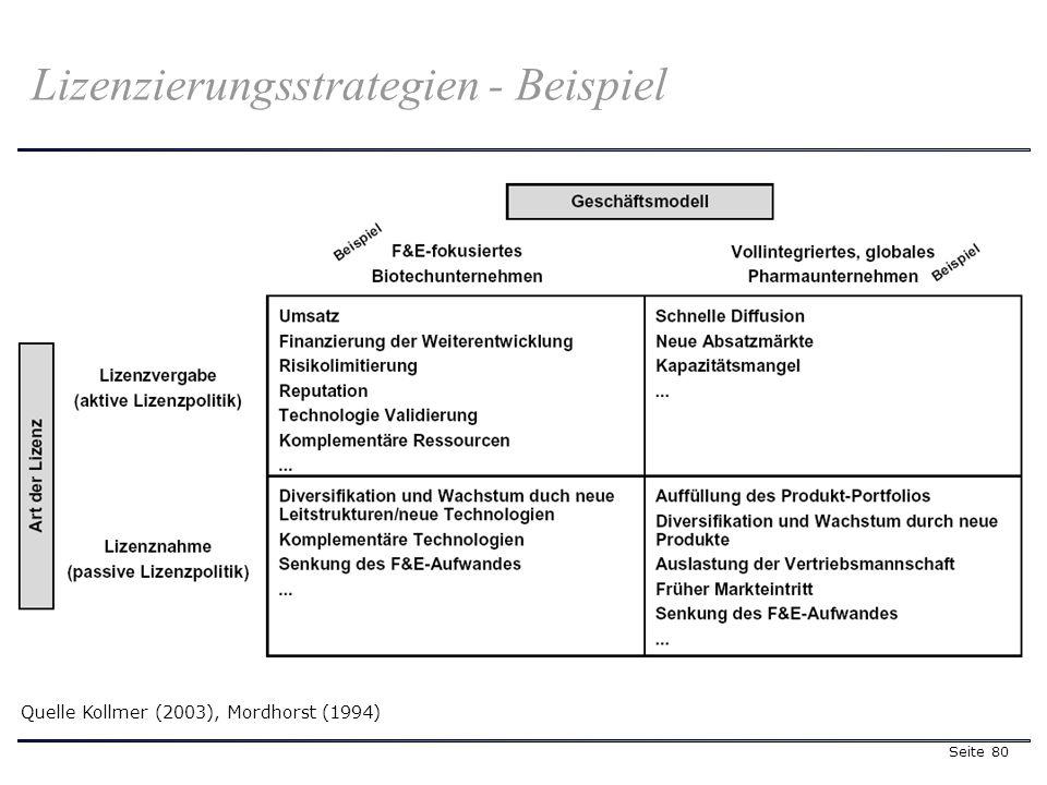Seite 80 Lizenzierungsstrategien - Beispiel Quelle Kollmer (2003), Mordhorst (1994)