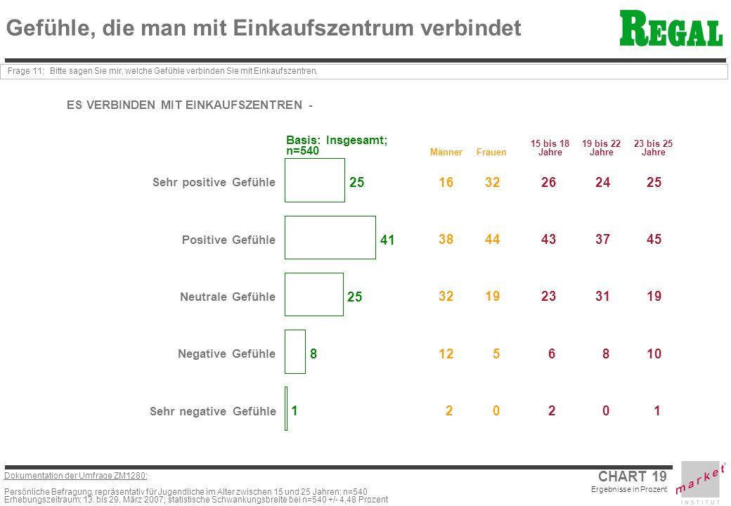 Dokumentation der Umfrage ZM1280: Persönliche Befragung, repräsentativ für Jugendliche im Alter zwischen 15 und 25 Jahren; n=540 Erhebungszeitraum: 13