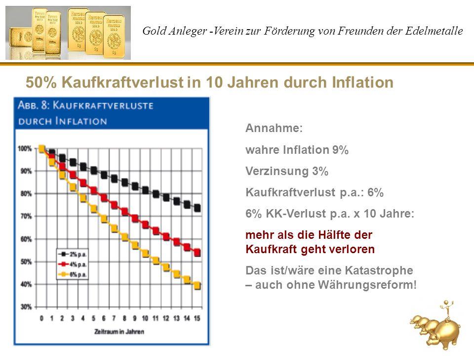 Gold Anleger -Verein zur Förderung von Freunden der Edelmetalle 50% Kaufkraftverlust in 10 Jahren durch Inflation Annahme: wahre Inflation 9% Verzinsu