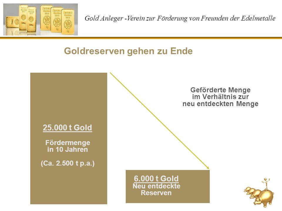 Gold Anleger -Verein zur Förderung von Freunden der Edelmetalle Goldreserven gehen zu Ende 25.000 t Gold Fördermenge in 10 Jahren (Ca. 2.500 t p.a.) 6