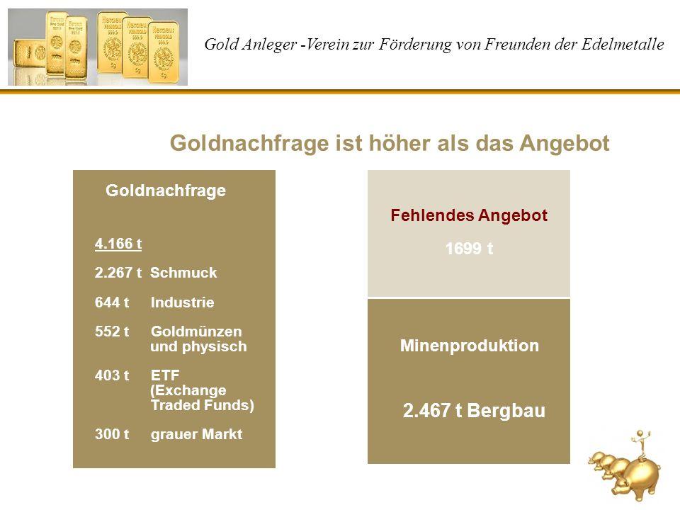 Gold Anleger -Verein zur Förderung von Freunden der Edelmetalle Goldnachfrage ist höher als das Angebot 4.166 t 2.267 t Schmuck 644 t Industrie 552 t