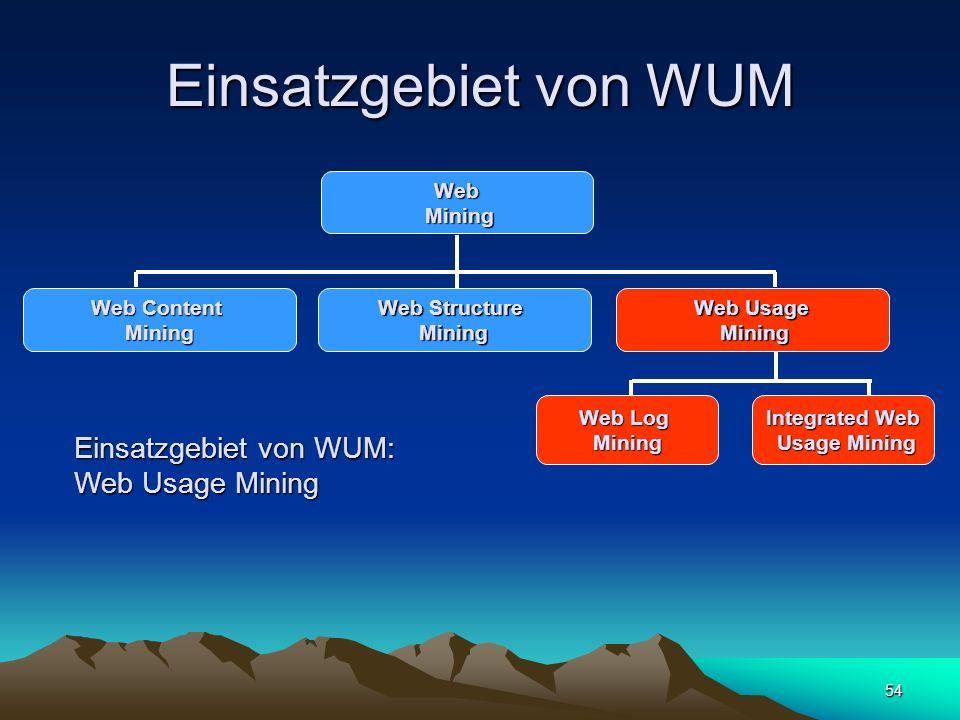 54 Einsatzgebiet von WUM Web Mining Mining Web Content Mining Web Structure Mining Web Usage Mining Mining Web Log Mining Integrated Web Usage Mining