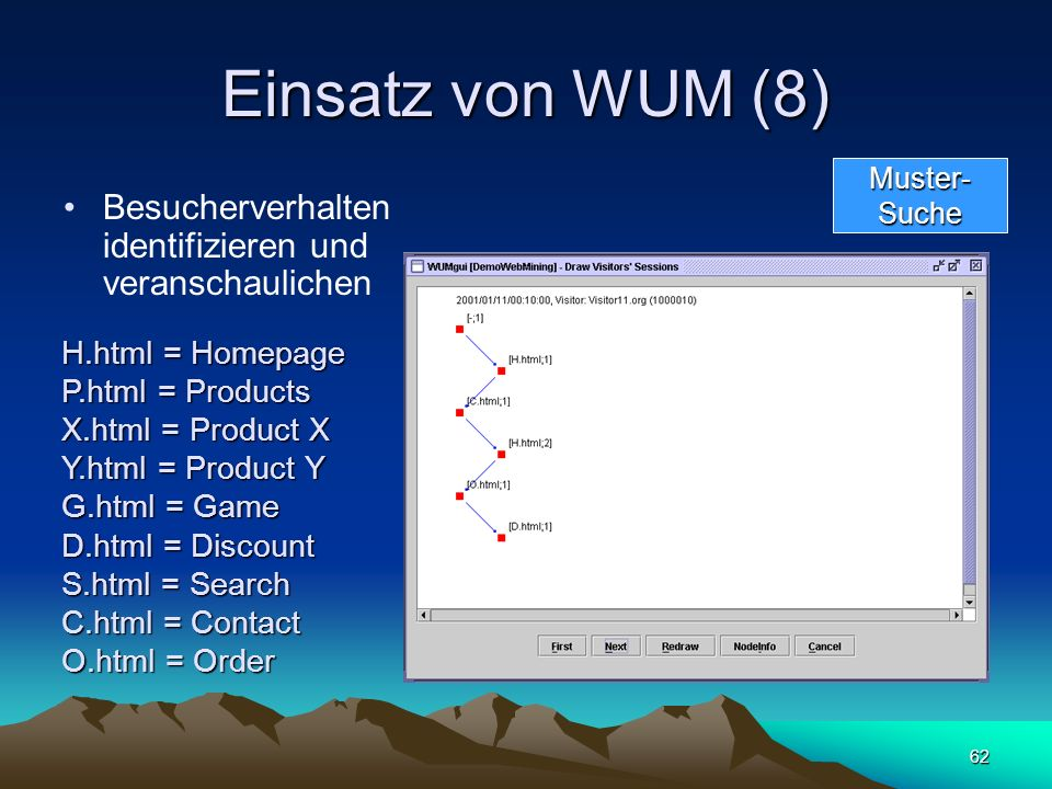 62 Einsatz von WUM (8) Besucherverhalten identifizieren und veranschaulichen Muster-Suche H.html = Homepage P.html = Products X.html = Product X Y.htm