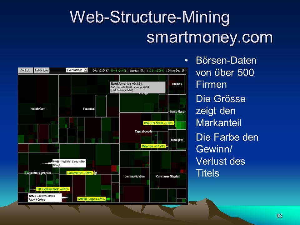 93 Web-Structure-Mining smartmoney.com Börsen-Daten von über 500 Firmen Die Grösse zeigt den Markanteil Die Farbe den Gewinn/ Verlust des Titels