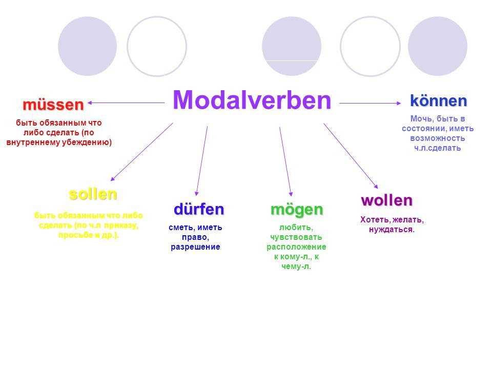 Modalverben müssen sollen dürfenmögen wollen können быть обязанным что либо сделать (по внутреннему убеждению) быть обязанным что либо сделать (по ч.л