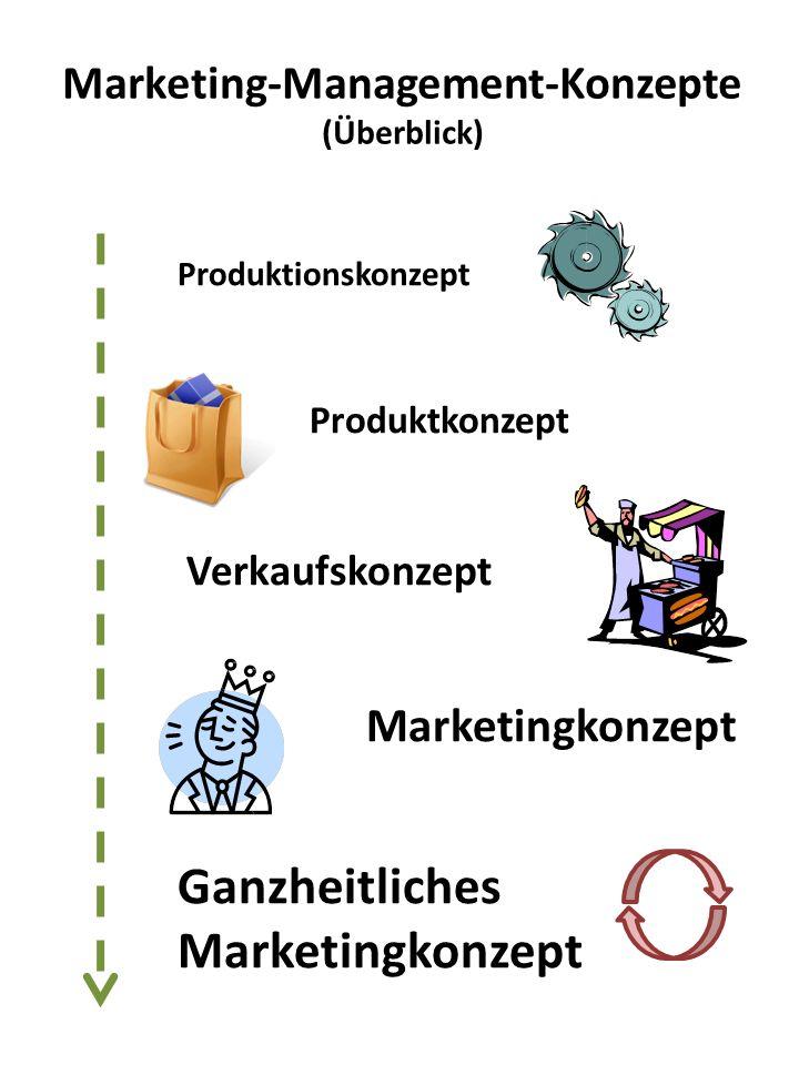 Produktionskonzept Produktkonzept Verkaufskonzept Marketingkonzept Ganzheitliches Marketingkonzept Marketing-Management-Konzepte (Überblick)