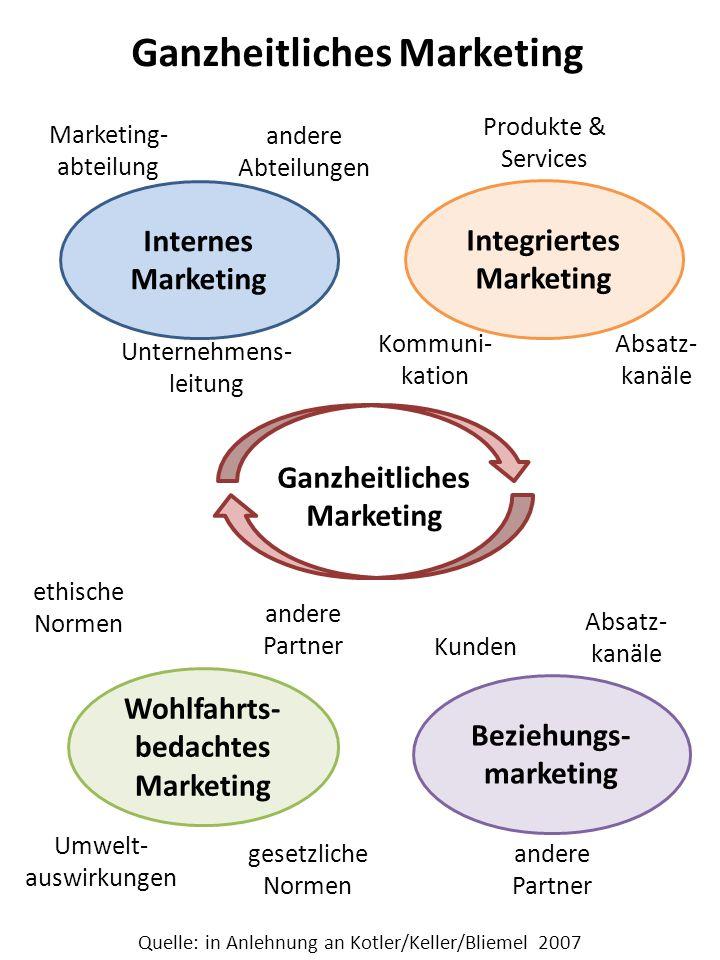 Ganzheitliches Marketing Marketing- abteilung Unternehmens- leitung andere Abteilungen Kommuni- kation Produkte & Services Absatz- kanäle ethische Nor