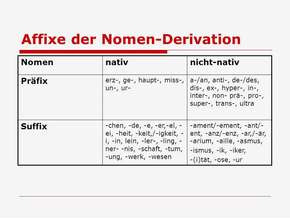 Affixe der Nomen-Derivation Nomennativnicht-nativ Präfix erz-, ge-, haupt-, miss-, un-, ur- a-/an, anti-, de-/des, dis-, ex-, hyper-, in-, inter-, non- prä-, pro-, super-, trans-, ultra Suffix -chen, -de, -e, -er,-el, - ei, -heit, -keit,/-igkeit, - i, -in, lein, -ler-, -ling, - ner- -nis, -schaft, -tum, -ung, -werk, -wesen -ament/-ement, -ant/- ent, -anz/-enz, -ar,/-är, -arium, -aille, -asmus, -ismus, -ik, -iker, -(i)tät, -ose, -ur