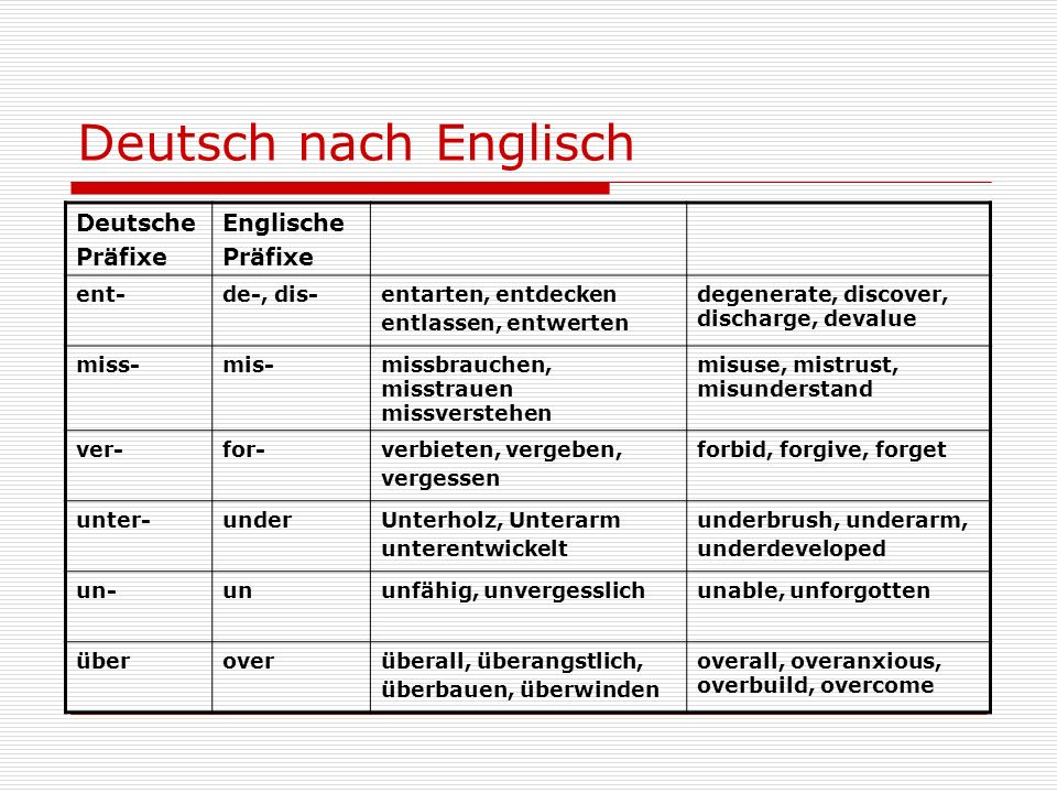 Deutsch nach Englisch Deutsche Präfixe Englische Präfixe ent-de-, dis-entarten, entdecken entlassen, entwerten degenerate, discover, discharge, devalu