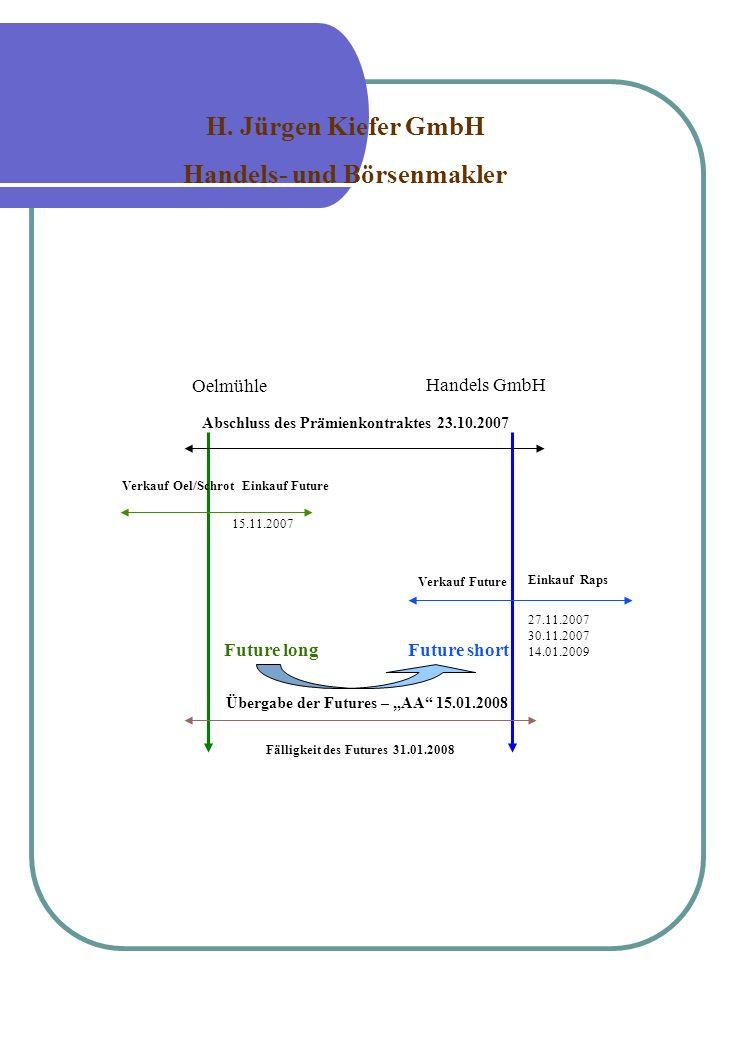 Zeitlicher Ablauf Fälligkeit des Futures 31.01.2008 Übergabe der Futures – AA 15.01.2008 Oelmühle Handels GmbH Verkauf Oel/SchrotEinkauf Future Verkau