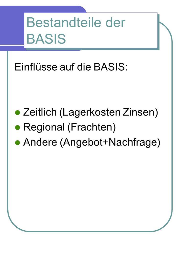 Bestandteile der BASIS Einflüsse auf die BASIS: Zeitlich (Lagerkosten Zinsen) Regional (Frachten) Andere (Angebot+Nachfrage)