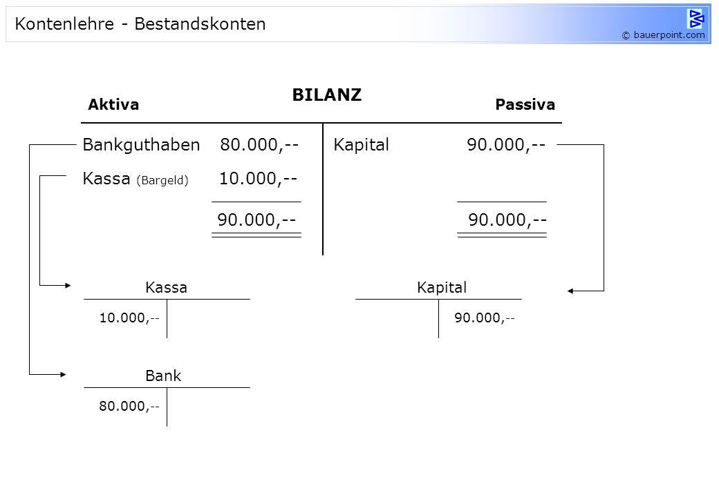 Ausgangsbilanz: BILANZ AktivaPassiva Bankguthaben 80.000,-- Kassa (Bargeld) 10.000,-- Kapital 90.000,-- 90.000,-- Geschäftsfälle: 1. Kauf von Geschäft